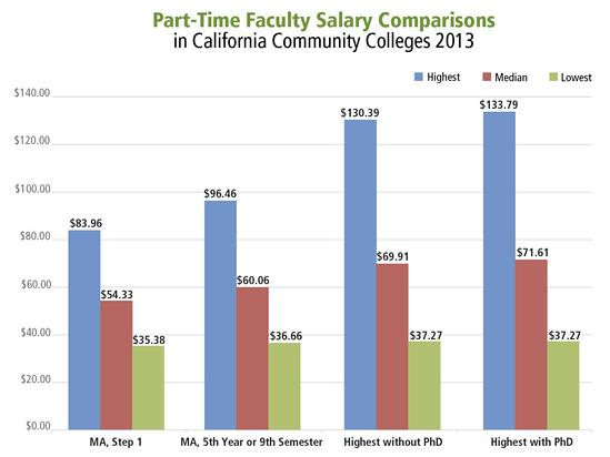 How does your pay rate compare to others? - California